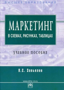 Обложка книги  - Маркетинг в схемах, рисунках, таблицах